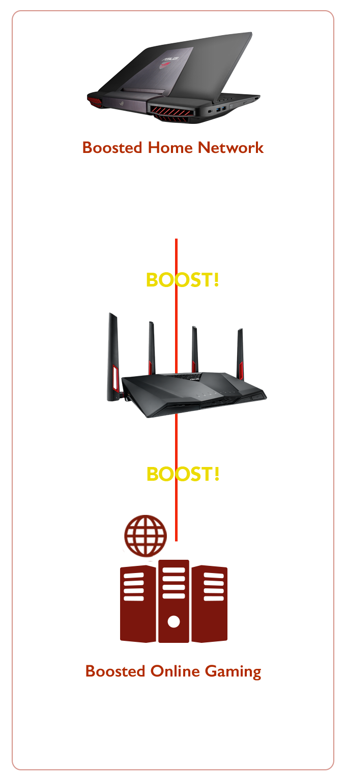 RT-AC88U gaming router boosts both home network and online gaming
