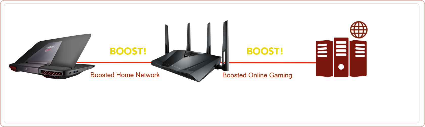 RT-AC3100 gaming router boosts both home network and online gaming