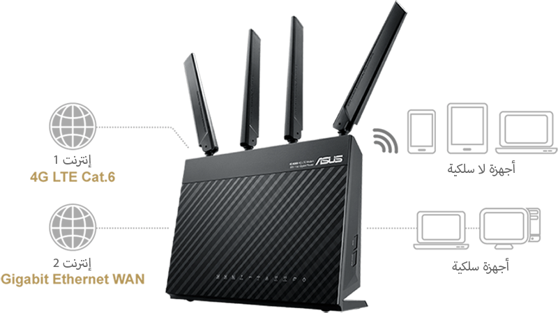 ASUS 4G-AC68U features dual-WAN, which supports gigabit ethernet WAN that works as failback in situation of failover. This ensures stablility of internet connection.