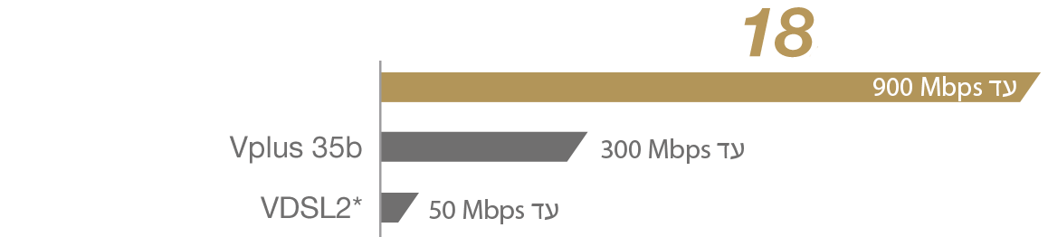 Delivering a total speed of up to 900Mbps, DSL-AC3100 features the latest G.fast technology and ensures super-fast network speeds and ultra-smooth performance for all bandwidth-intensive tasks.