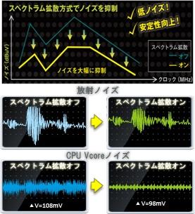 スペクトラム拡散方式