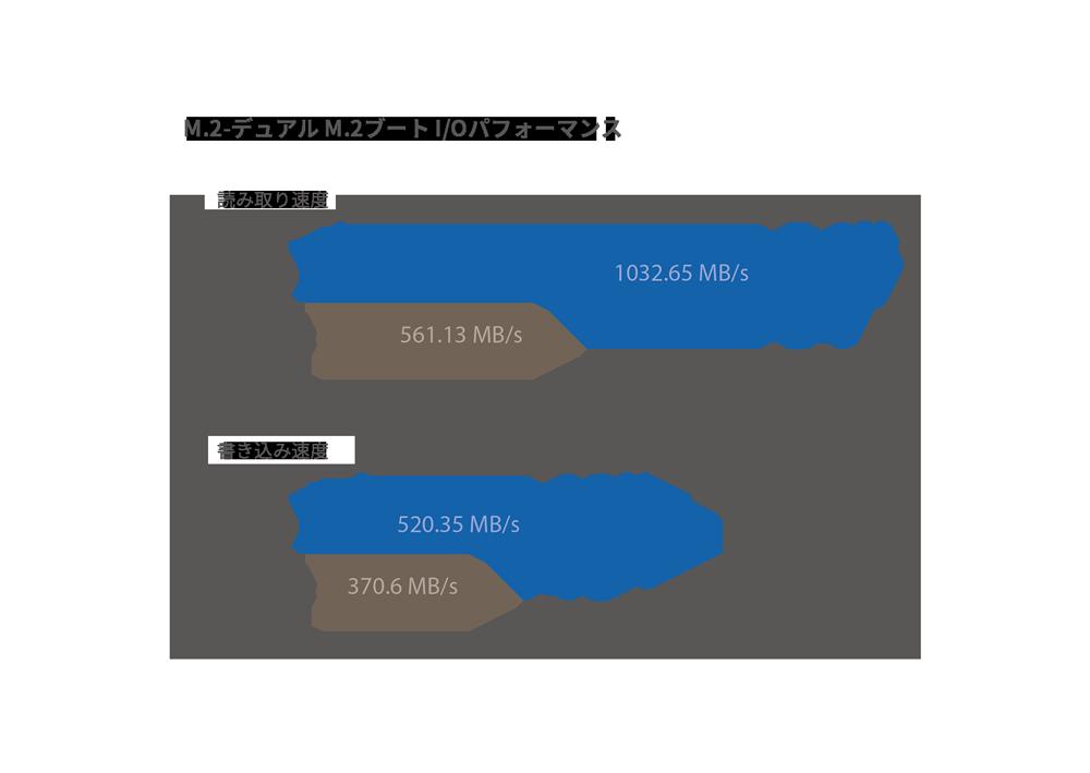最大32Gbpsのパフォーマンスとデータの冗長構成を実現するデュアルM.2