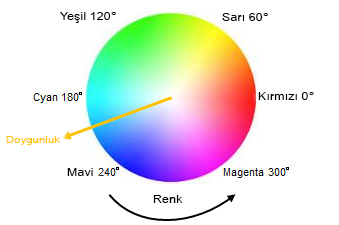 6-axis independent color adjustment