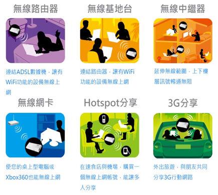 無線模式六合一:業界領導技術,路由器、基地台、中繼器、無線網卡、Hotspot、3G分享隨你選
