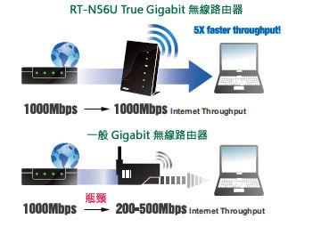 1000Mbps internet throughput