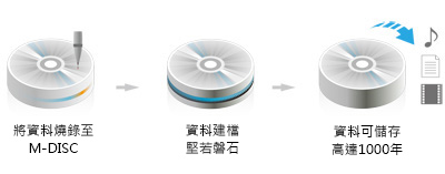 M-Disc Support