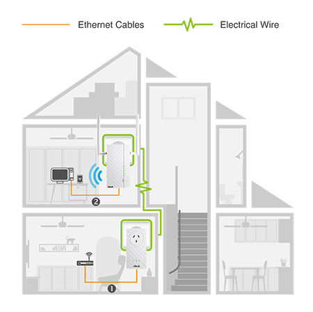 PL-AC65 Extend fast wifi to any power socket