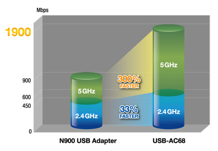 USB-AC68 | Networking | ASUS USA