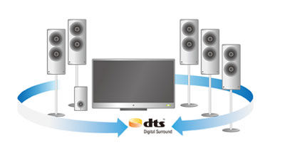 Dolby Digital EX & DTS-HD audio