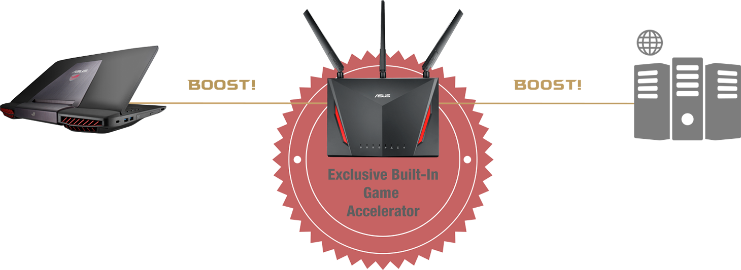 ASUS RT-AC2900 router features double gaming boost. Firstly, it prioritizes game traffic with adaptive QoS then optimizes internet connection to game server with Gamer Private Network powered by WTFast.
