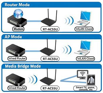 ASUS RT-AC55U Router 64 Bit