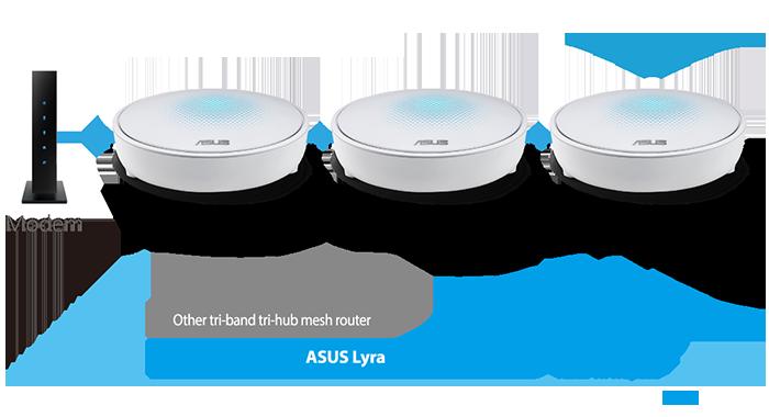 Asus Lyra Wifi N400 Tri Band Ac2200 End 9 1 2021 12 00 Am