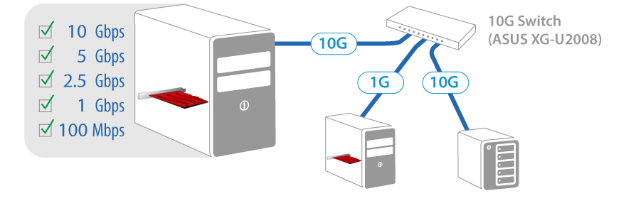 XG-C100C provides complete backwards compatibility with 5G, 2.5G, 1G, and 100Mbps, ensuring the best flexibility.