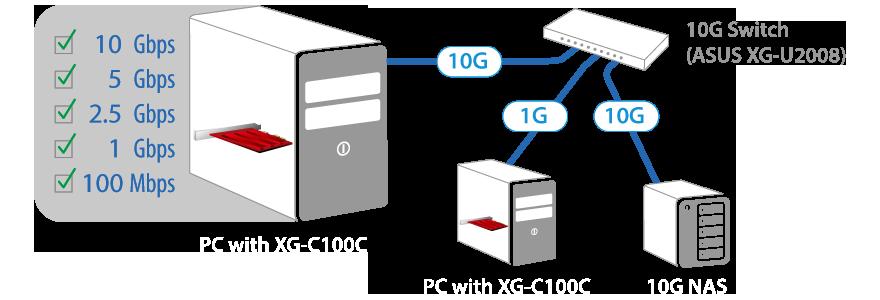 Le XG-C100C est rétrocompatible avec les normes 5G, 2,5G, 1G et 100Mb/s, assurant ainsi une parfaite flexibilité.