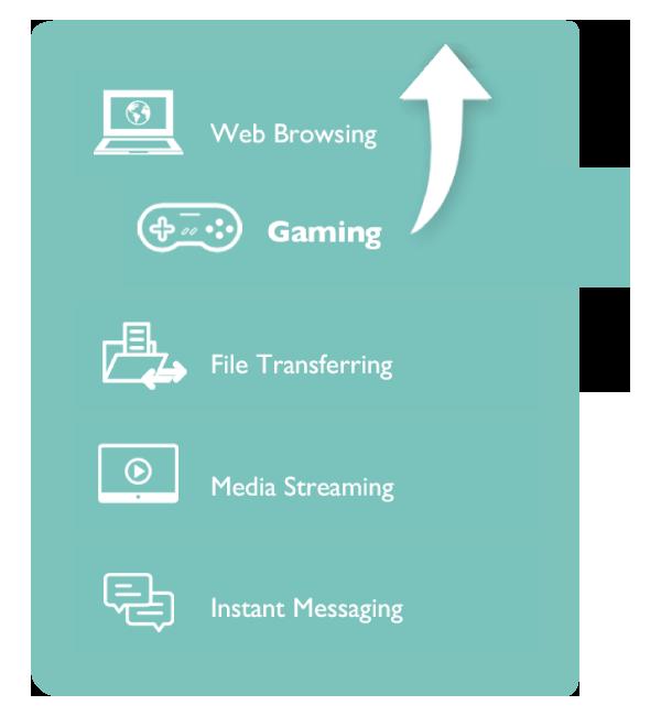 Die Quality-of-Service(QoS)-Technologie im XG-C100C priorisiert die die Bandbreite für Gaming-Datenpakete, um Ihnen jederzeit ein optimales Gaming-Erlebnis zu garantieren.