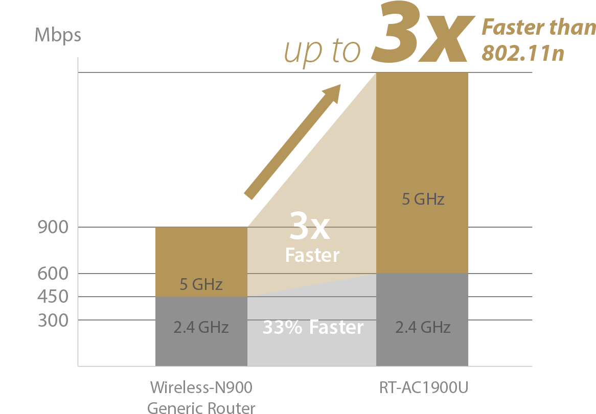 ASUS RT-AC1900U provide superfast unprecedented speeds with TurboQAM™ technology.
