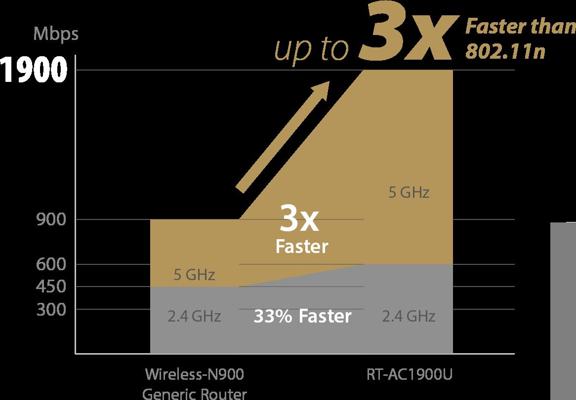 Mit der TurboQAM™-Technologie erreicht der ASUS RT-AC1900U eine nie dagewesene Geschwindigkeit.