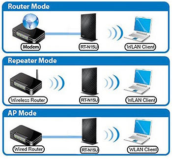 Asus RT-N15U Wireless Router Windows 8 X64 Treiber