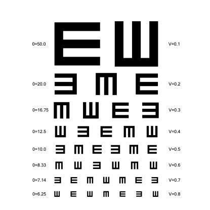 Перевіряйте зір