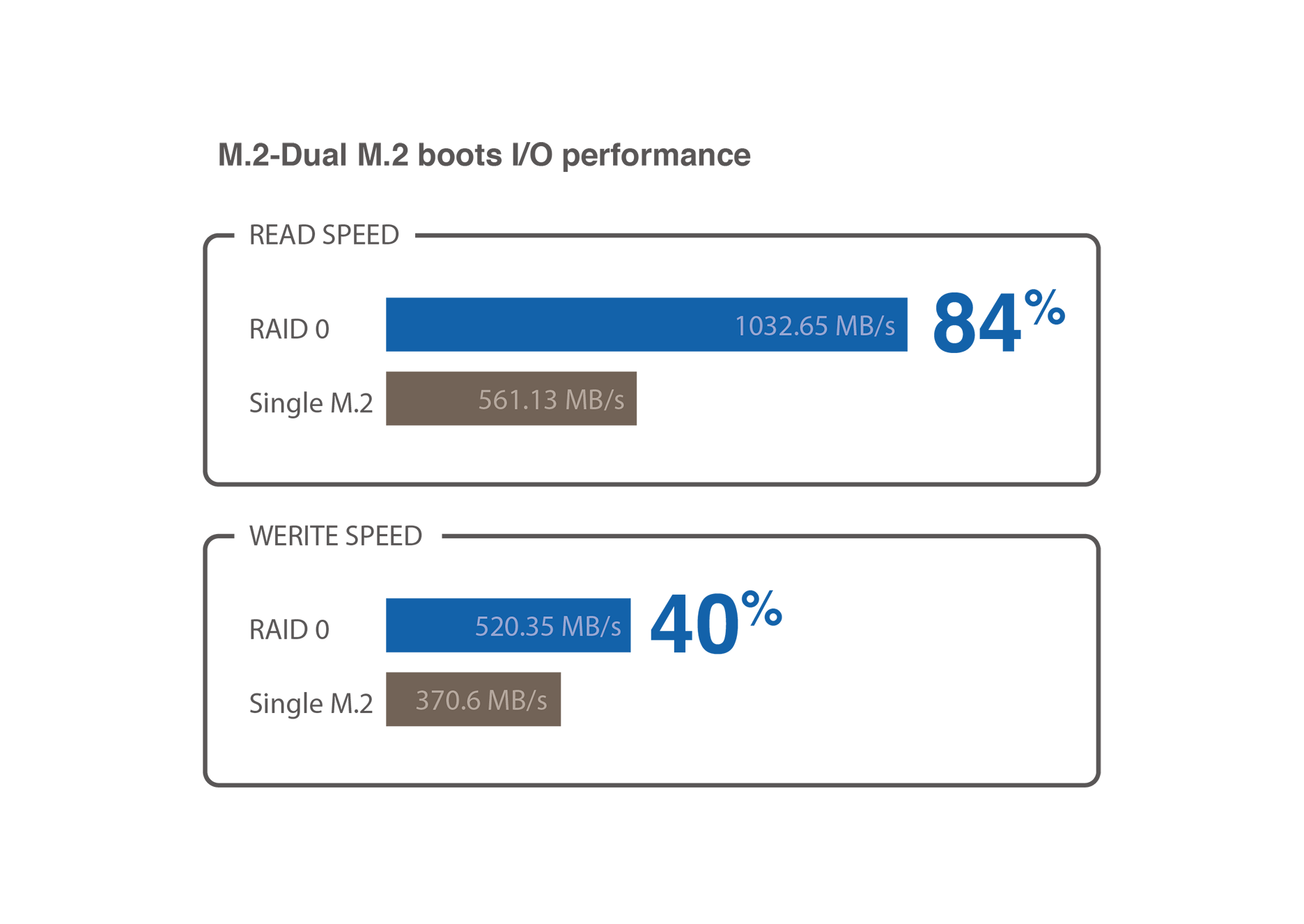 Flexible expansion for better storage and networking