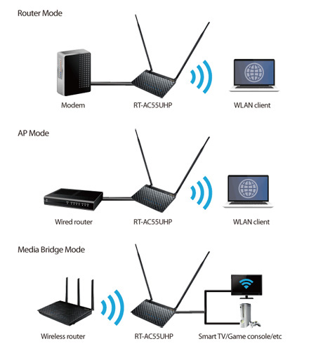 RT-AC55UHP with EZ Switch gives you flexibility of router, media bridge, and access point mode selection