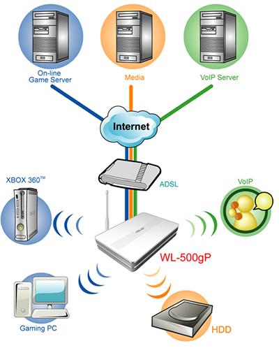 آموزش نصب انوام مودم Adsl راهنمای رایگان راه اندازی ADSL و کار با آن