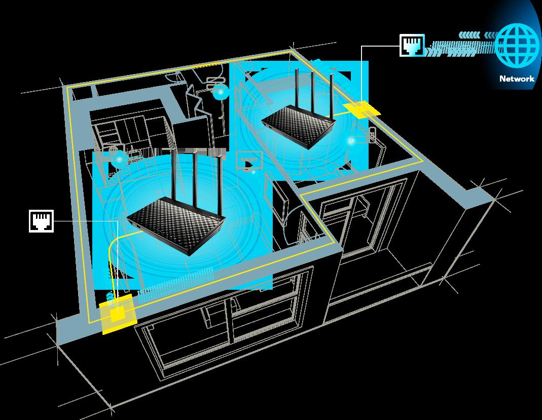 يدعم نظام AiMesh AC1900 WiFi النقل الراجع عبر ethernet، وتوجد 4 منافذ LAN في كل راوتر تتيح استخدام أكثر مرونة لأجهزتك السلكية.