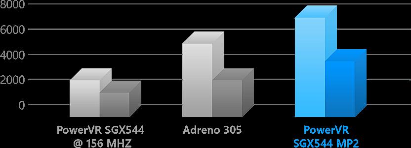 ZenFone 5 Performance