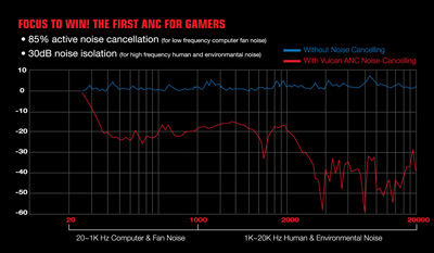 The World's First ANC for Gamers