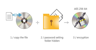 Disc encryption