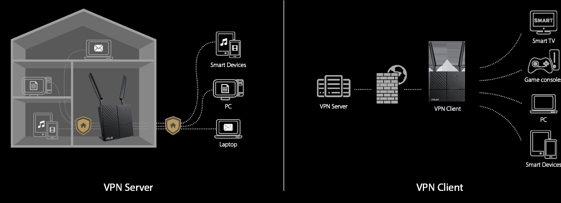 Der ASUS 4G-AC53U kann je nach Bedarf als VPN-Server und als VPN-Client genutzt werden.