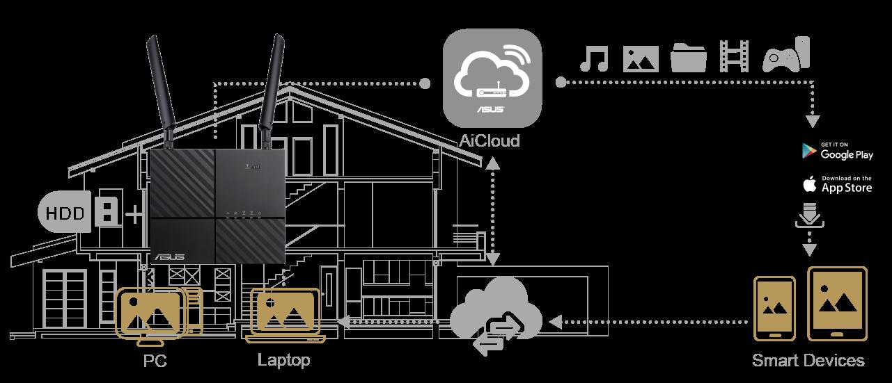 Profitez de tout l'espace de stockage qu'il vous faut avec AiCloud, l'application d'ASUS intégrée à votre routeur ASUS 4G-AC53U.