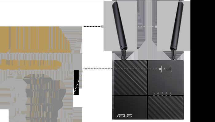 Le routeur ASUS 4G-AC53U intègre des antnnes Antennes 4G LTE détachables et évolutives pour un usage plus flexible.