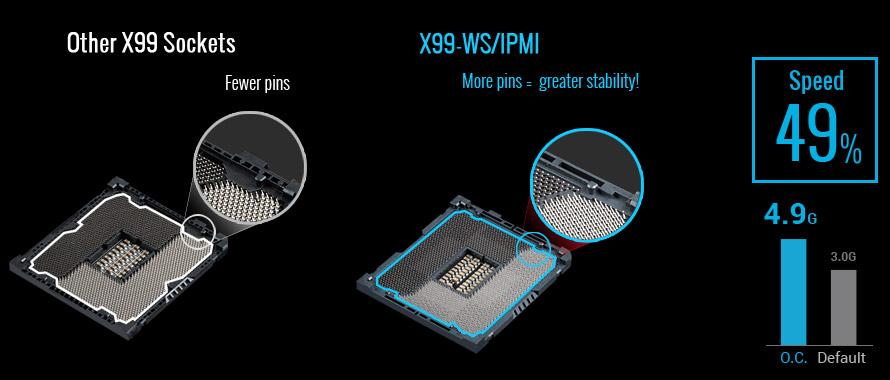 Asus X99-WS/IPMI Motherboard (Socket LGA2011v3, Intel X99, DDR4, S-ATA 600, ATX, 5 x PCI Express 3.0 x16)