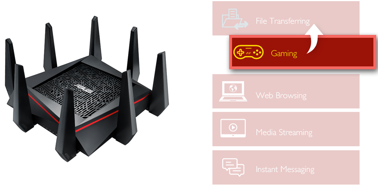 RT-AC5300 with adaptive QoS allows you to easily prioritize gaming packets and activities