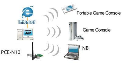 Asus PCE-N10 Wireless N150 Express Wireless Network Adapter