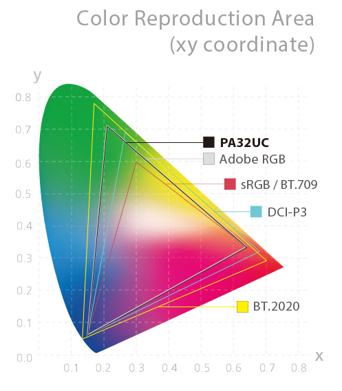 ProArt PA32UC achieves wide color coverage to exceed industry standards by delivering 85% Rec. 2020, 99.5% Adobe RGB, 95% DCI-P3 and 100% sRGB