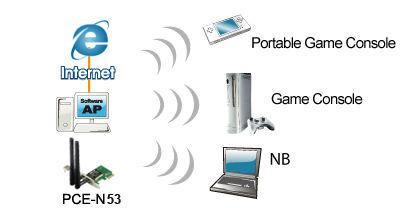Software AP Mode