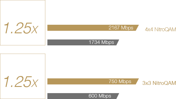Mit dem 802.11ac-Standard und NitroQAM – 1024-QAM, bietet der ASUS-RT-AC86U-Router eine bis zu 1,25-mal höhere WLAN-Geschwindigkeit als Router ohne NitroQAM