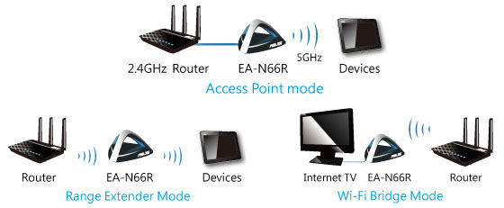 Download Driver: ASUS EA-N66R Router