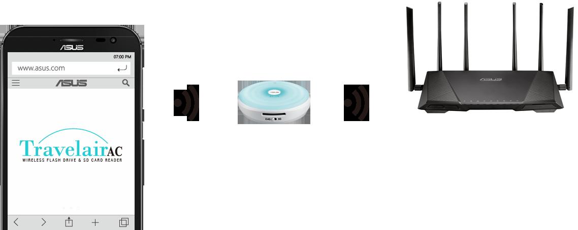 Traveliar AC - WLAN Flash-Speicher-Laufwerk mit Bridge-Modus