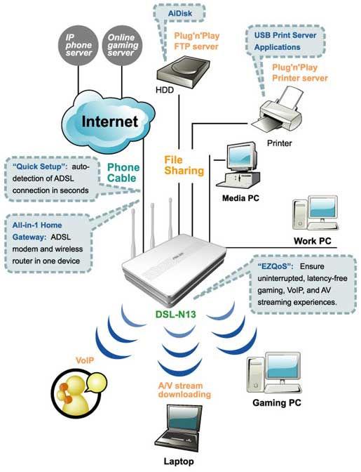 Спецификация: Тип: Маршрутизатор, коммутатор, точка доступа, ADSL-модем Порты: Поддержка: Ethernet и 802.3 с...