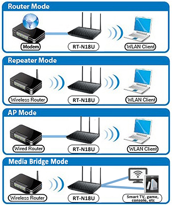 RT-N18U with EZ Switch gives you flexibility of router, media bridge, repeater and access point mode selection