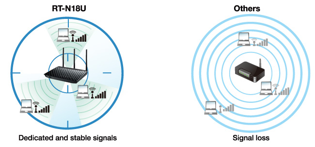 RT-N18U features AiRadar with universal beamforming to optimize signal strength and boost Wi-Fi range