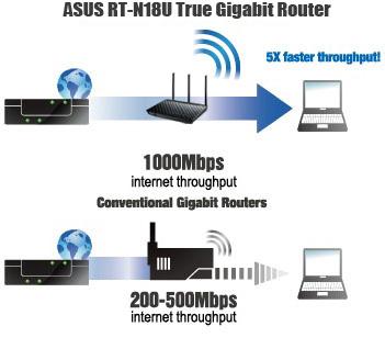 1000Mb/s Internetdurchsatz