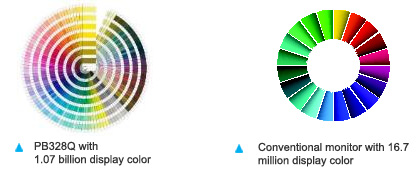 Une large gamme de couleurs qui reproduit 99 % de l'espace de couleur Adobe RGB