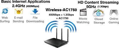 RT-AC66U | Networking | ASUS USA