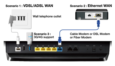 total flexibility with dsl, ethernet or 3g/4g lte internet connections