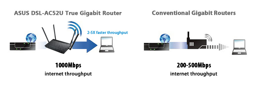 DSL-AC52U gives you full Gigabit performance, offering up to 5X faster throughput than conventional Gigabit routers