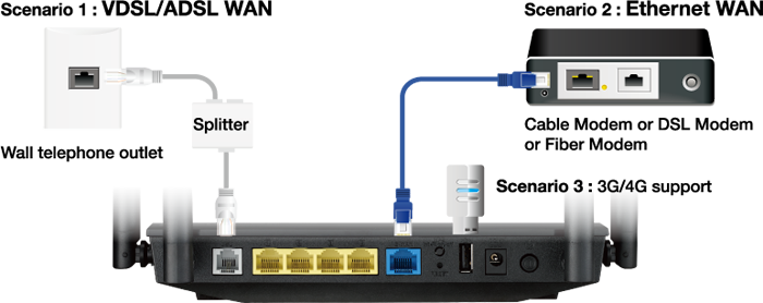 DSL-AC52U offers comprehensive connectivity – DSL, Ethernet, 3G/4G LTE internet connections